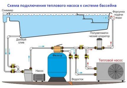 схема тн бассейн