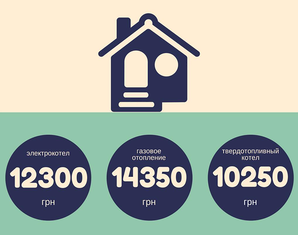 Стоимость отопления тепловым насосом