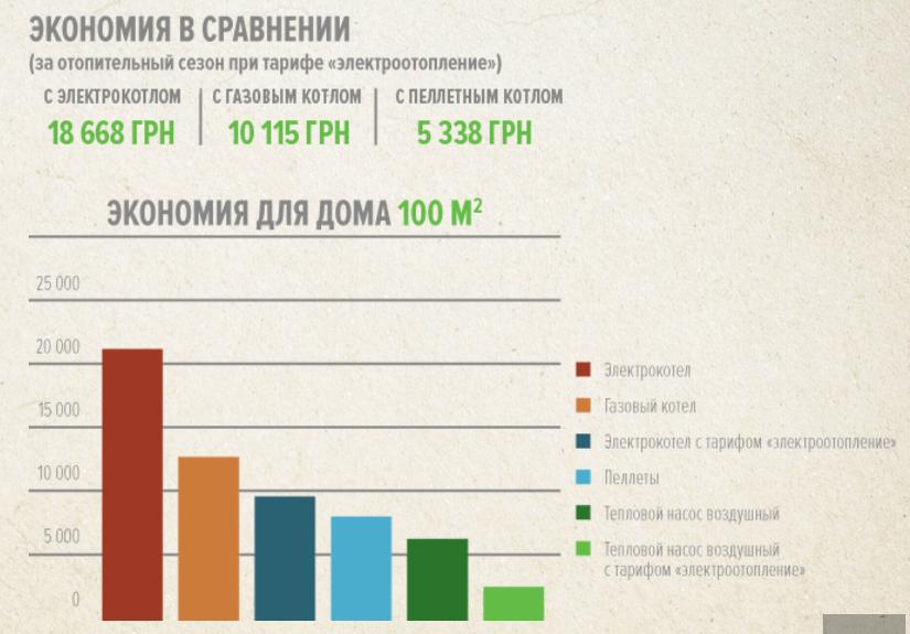 Сравнение стоимости тепловых насосов с другим оборудованием